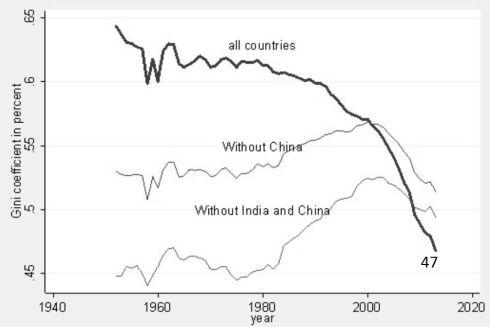 inequality world wide