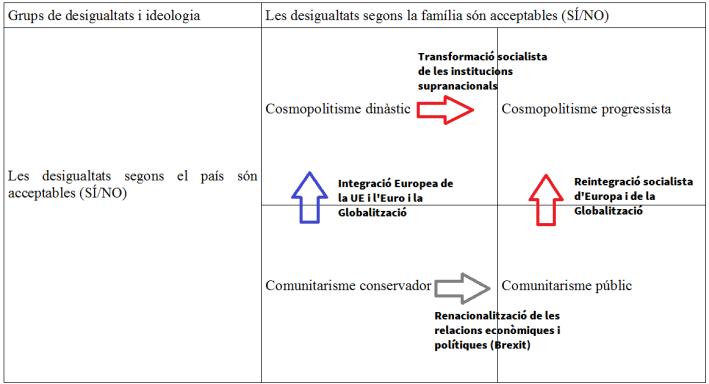 taula moviments desigualtat integració